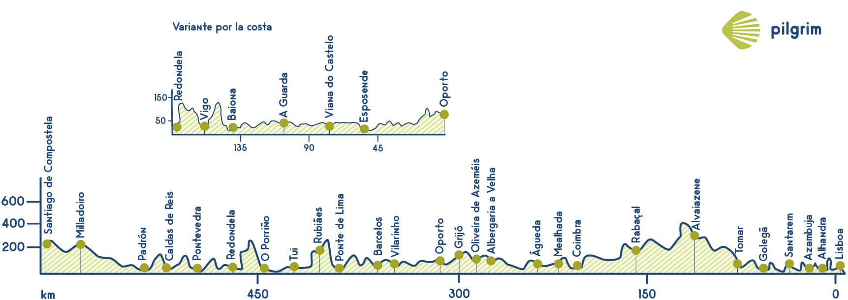 Portuguese Way Elevation Profile