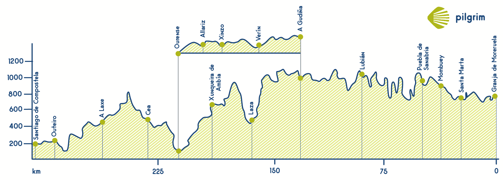 Sanabres Way Elevation Profile