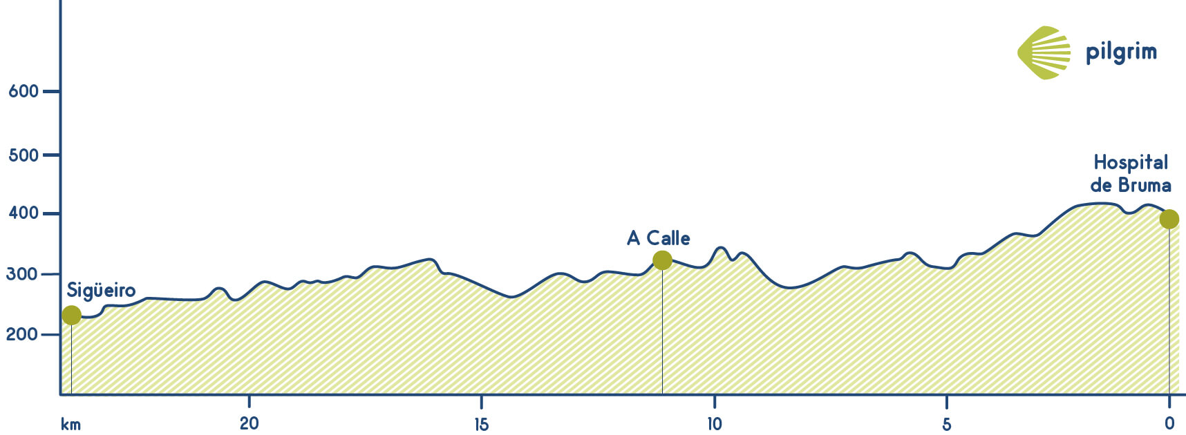 Stage 5 Camino Inglés