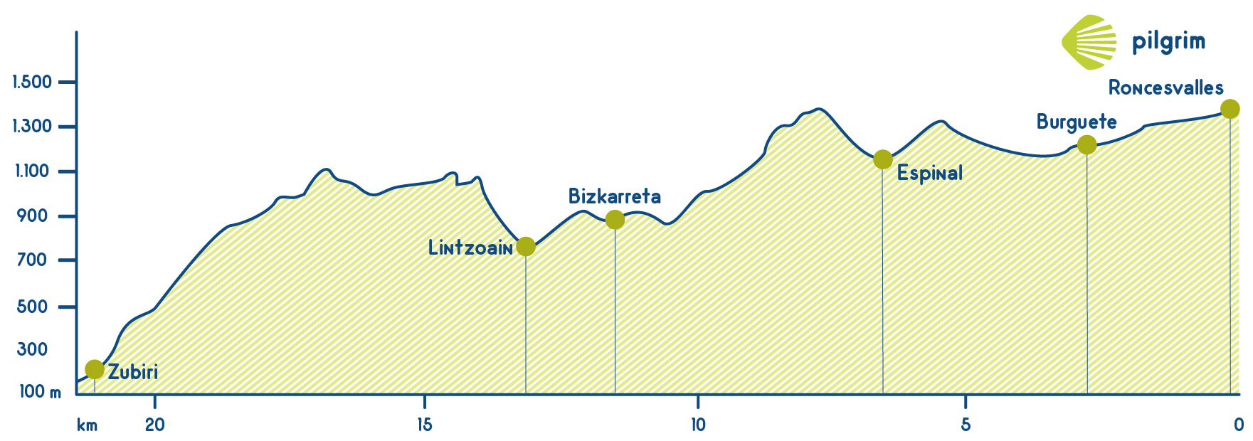 Stage 2: French Way (Camino Francés)