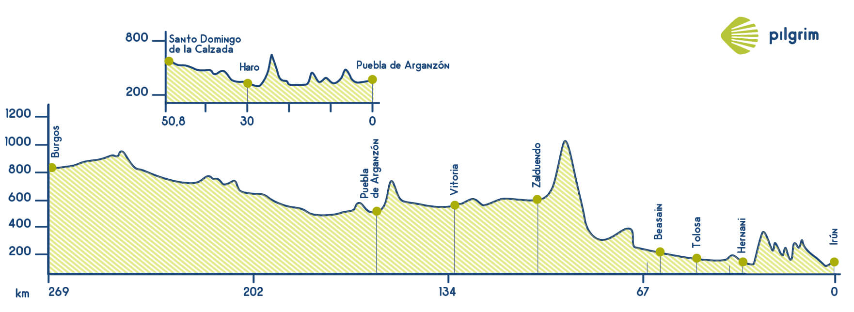 Camino Vasco Elevation Profile