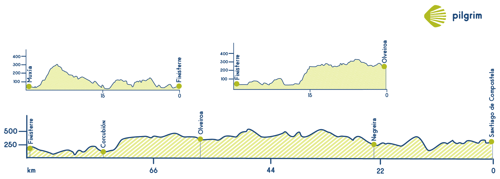 Camino Finisterre Elevation Profile