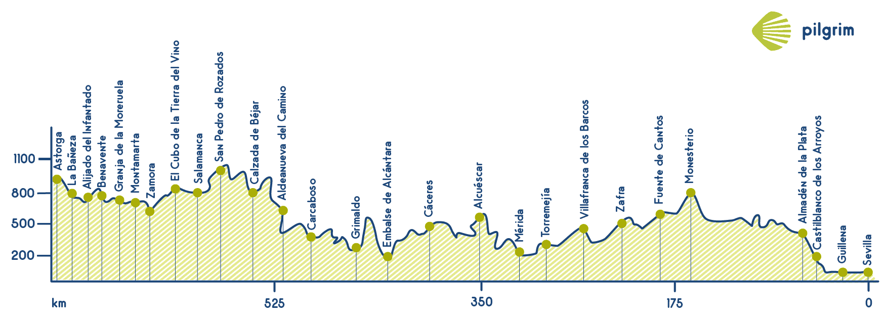 Silver Route Elevation Profile